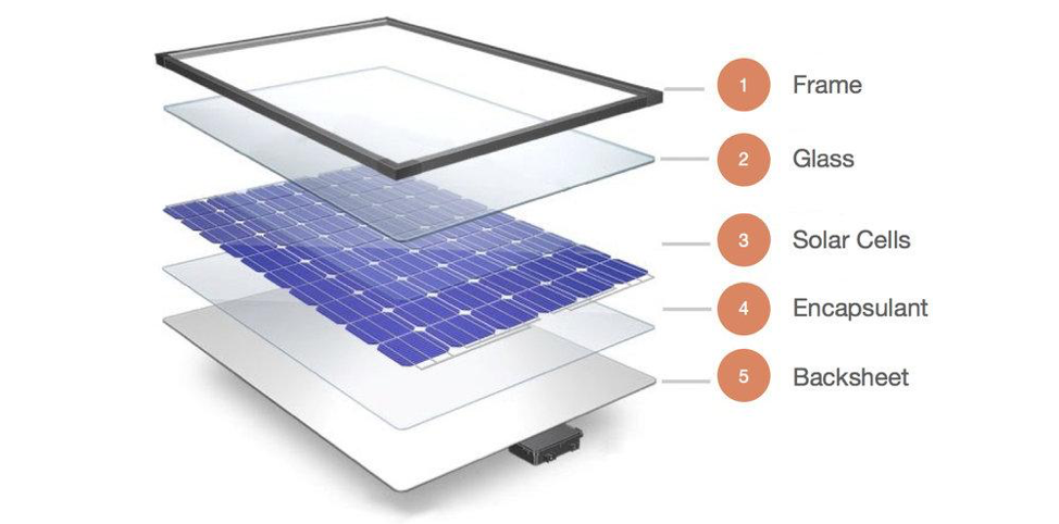 How solar panels are built and what materials