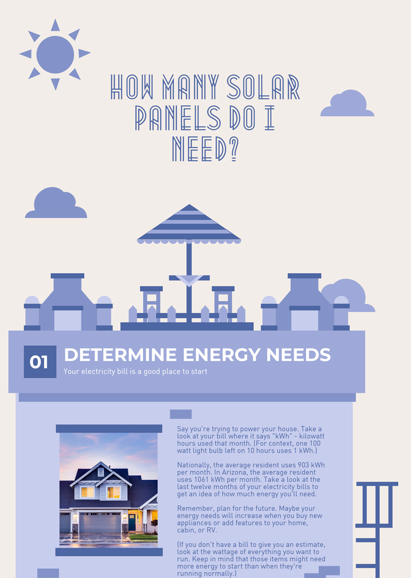 how many solar panels do I need infographic